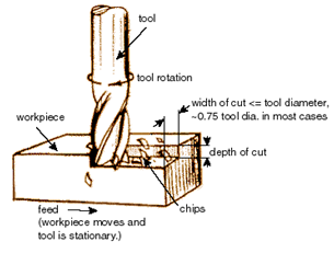 What is Machining
